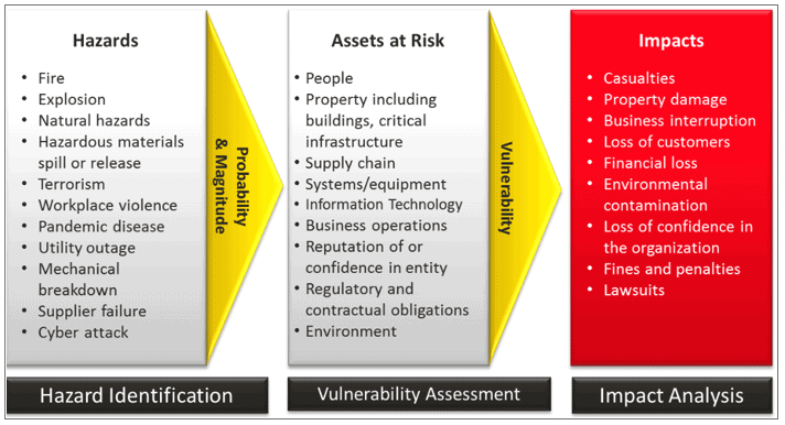 Risk Assessment and Management of the Workplace FITAC Health & Safety