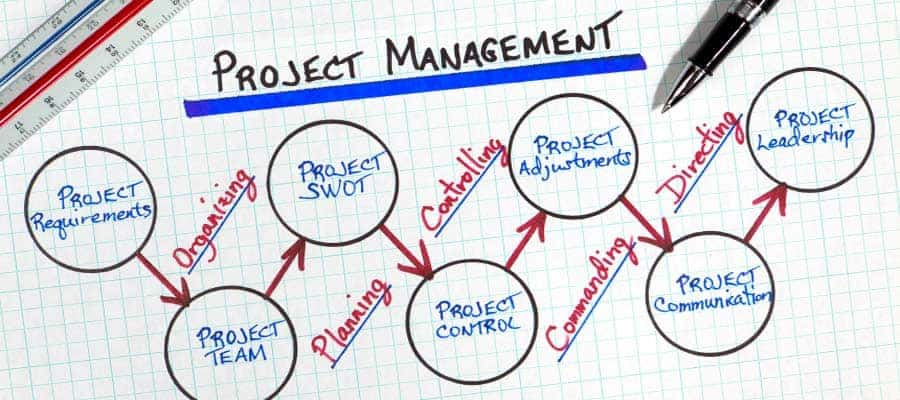 Project Management FITAC Health & Safety