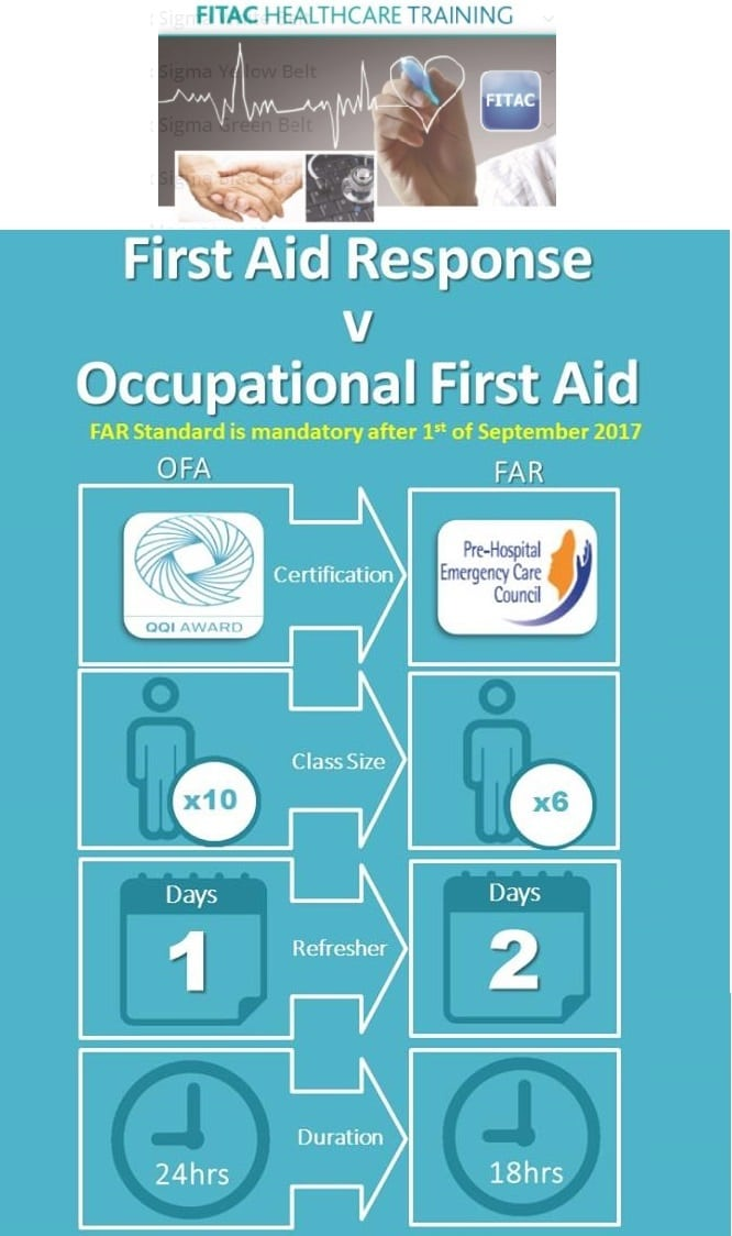 FAR (First Aid Response) FITAC Health & Safety